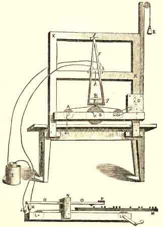 The First Telegraphic Instrument, as exhibited in 1837 by Morse